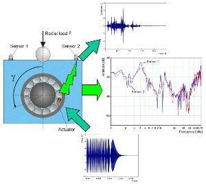 Principle of machine diagnosis in vibroacoustics