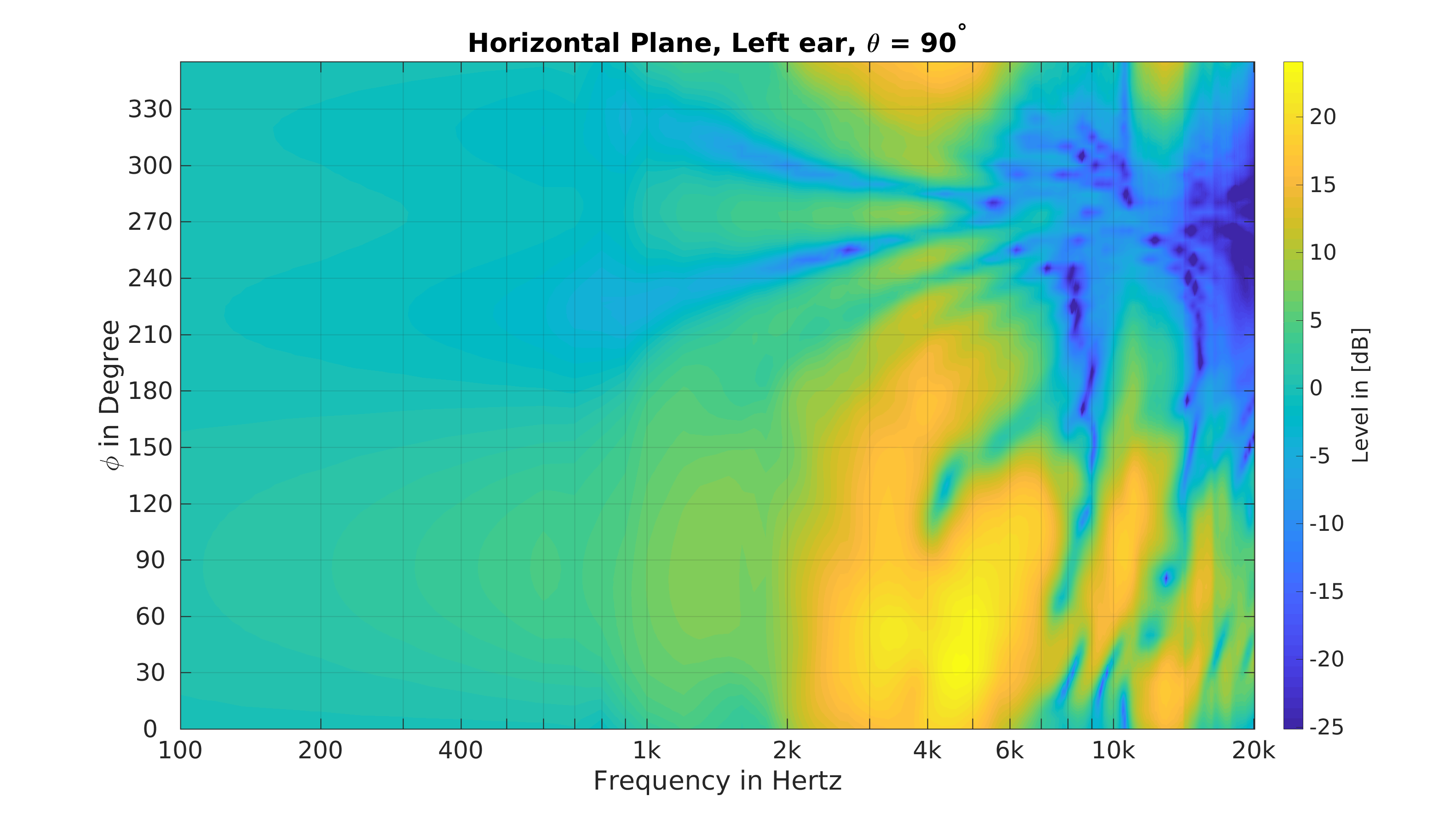 horizontal place frequence slice