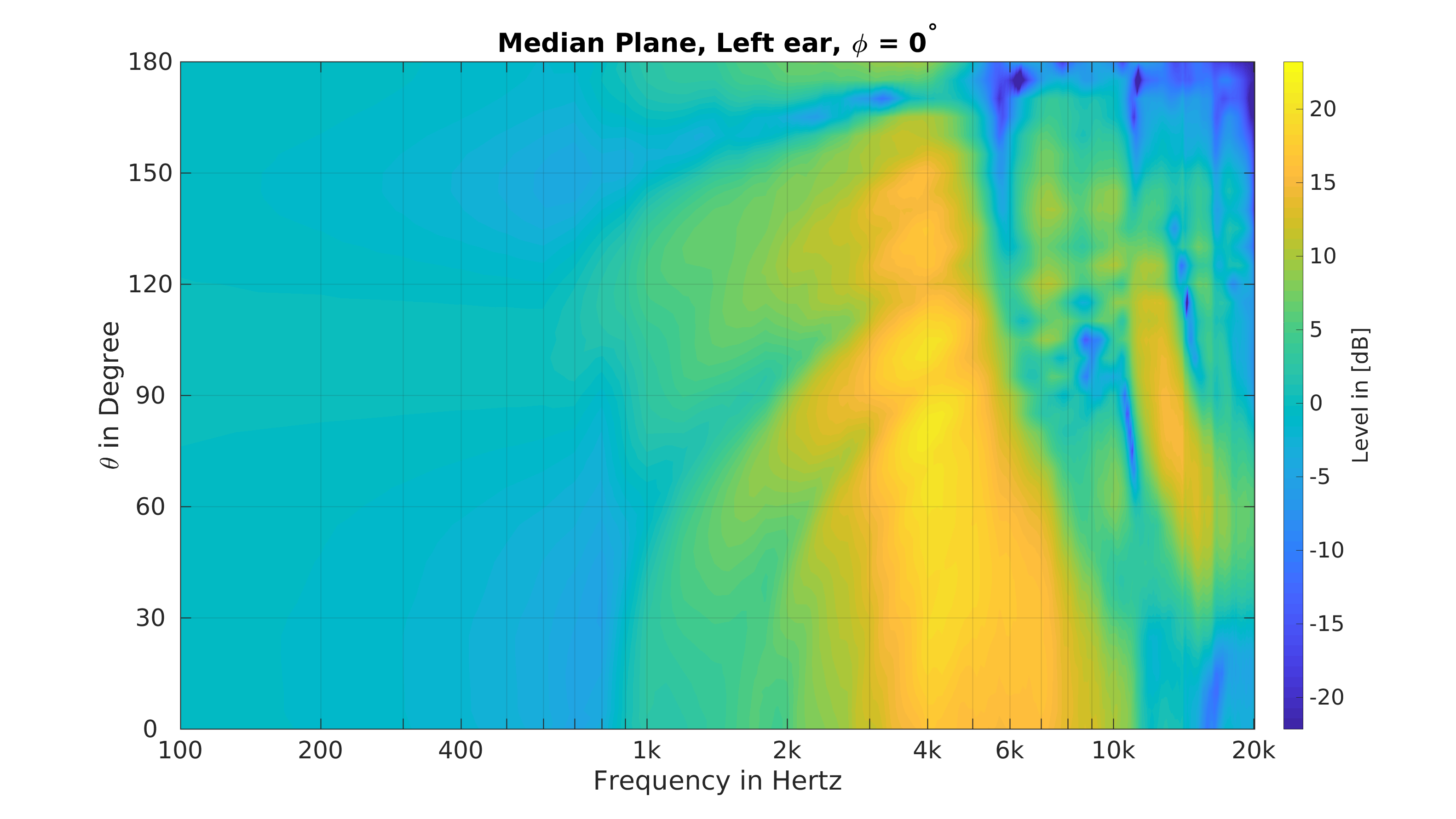 median plane frequence slice